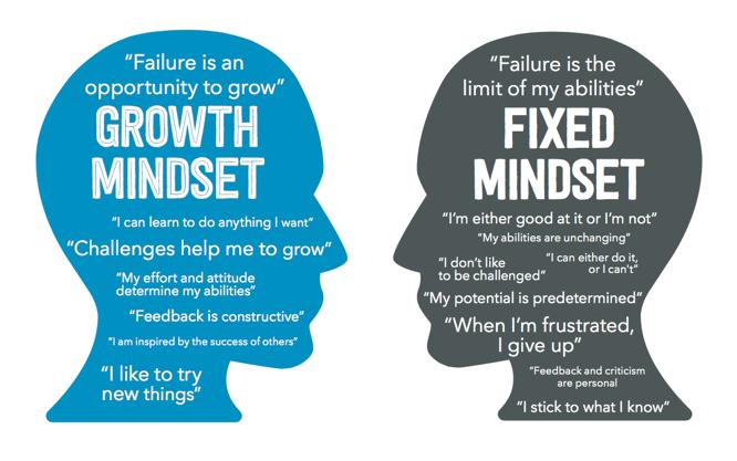 Membandingkan mindset mereka yang sukses dengan mereka yanggagal
